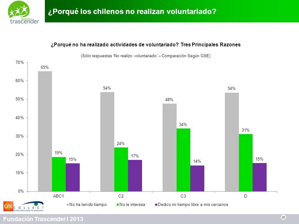 85 Fundación Trascender I 2013 ¿Porqué los chilenos no realizan voluntariado? 85 ¿Porqué no ha realizado actividades de voluntariado? Tres Principales