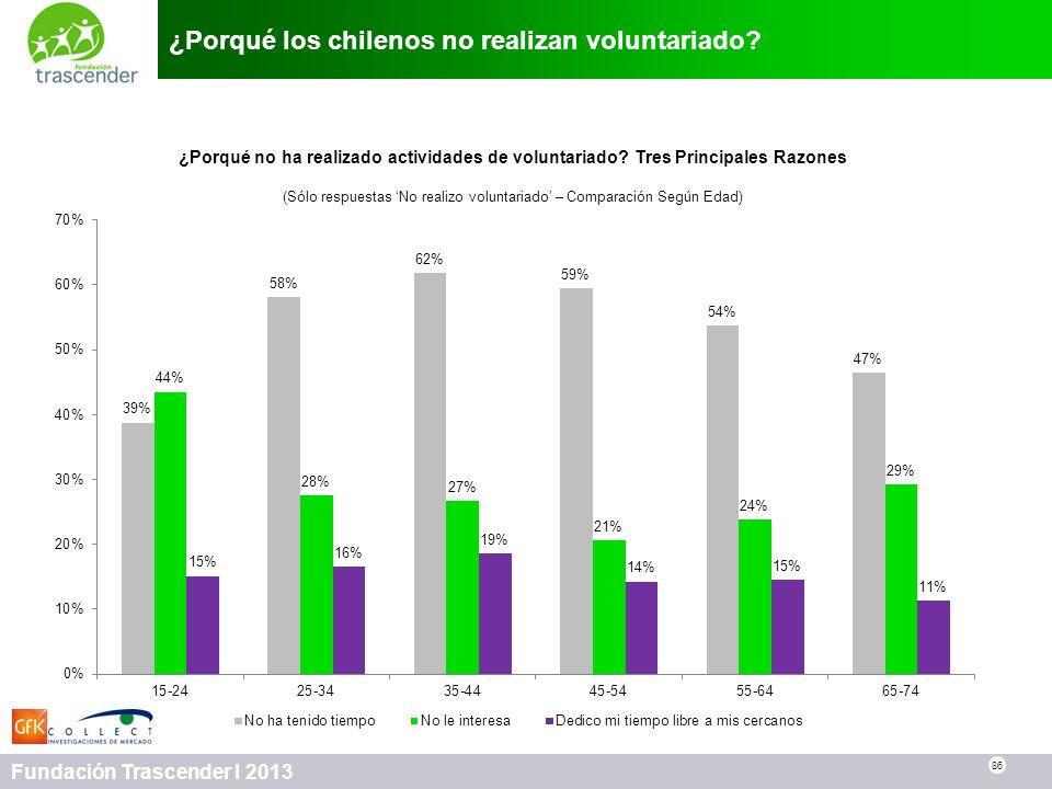 86 Fundación Trascender I 2013 ¿Porqué los chilenos no realizan voluntariado? 86 ¿Porqué no ha realizado actividades de voluntariado? Tres Principales
