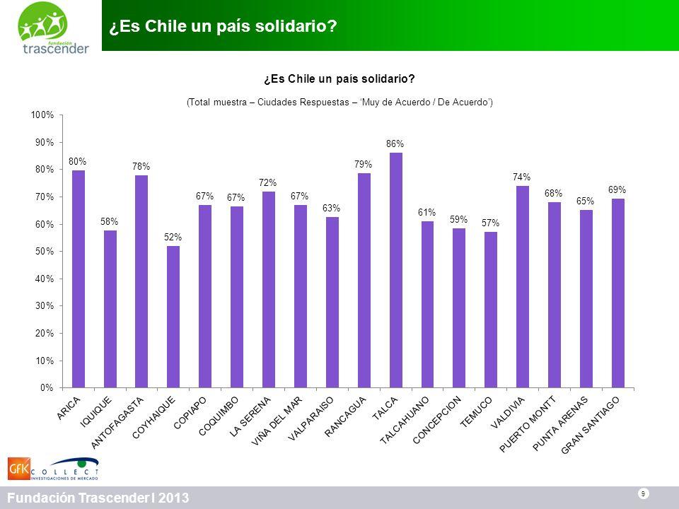 9 Fundación Trascender I 2013 ¿Es Chile un país solidario? 9 (Total muestra – Ciudades Respuestas – Muy de Acuerdo / De Acuerdo)