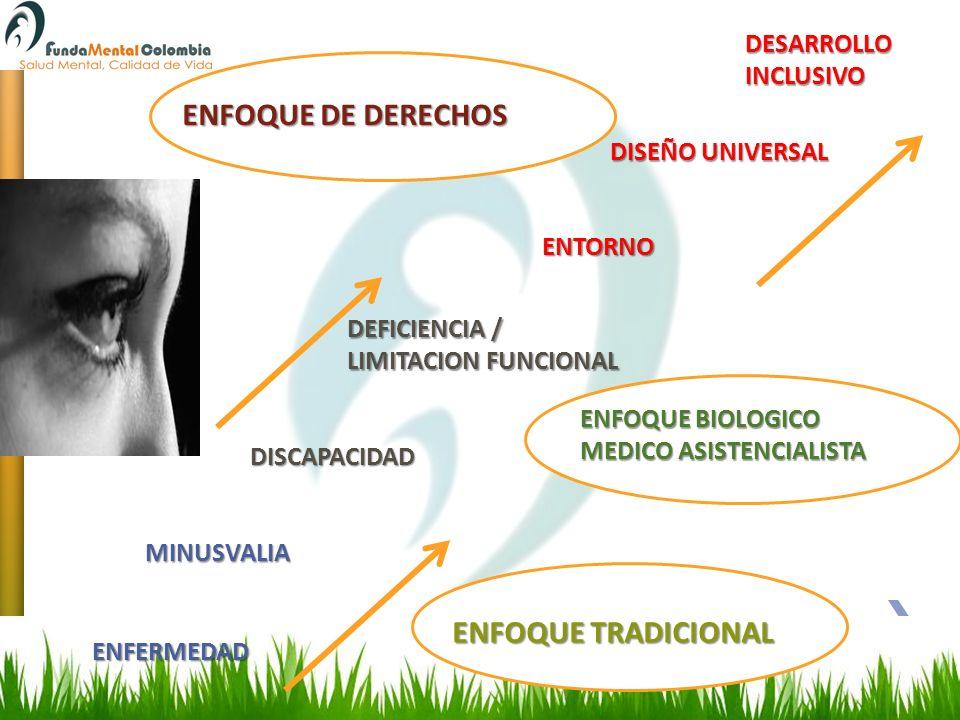 MINUSVALIA DISCAPACIDAD DEFICIENCIA / LIMITACION FUNCIONAL ENFERMEDAD ENTORNO DISEÑO UNIVERSAL DESARROLLOINCLUSIVO ENFOQUE TRADICIONAL ENFOQUE BIOLOGI