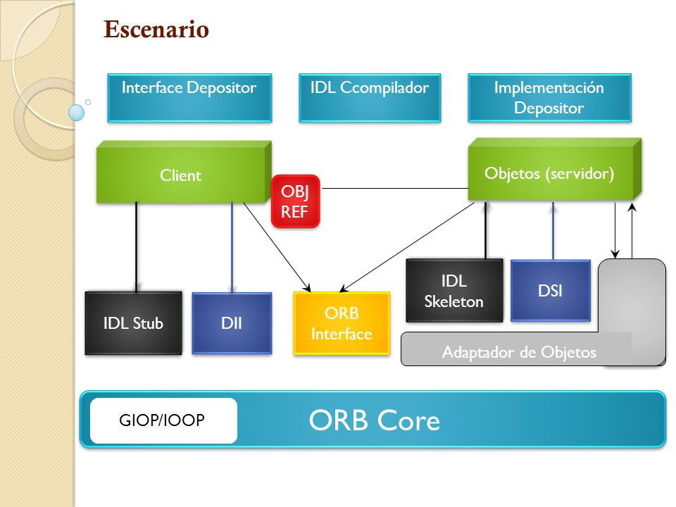 Referencia de Objetos Interoperable Object Reference (IOR) Identifica de forma exclusiva cada objeto Contenidos Nombre Tipo (ID repositorio) Protocolo y Detalles Servicios Clave de objeto (nombre del adaptador objeto, nombre de objeto)
