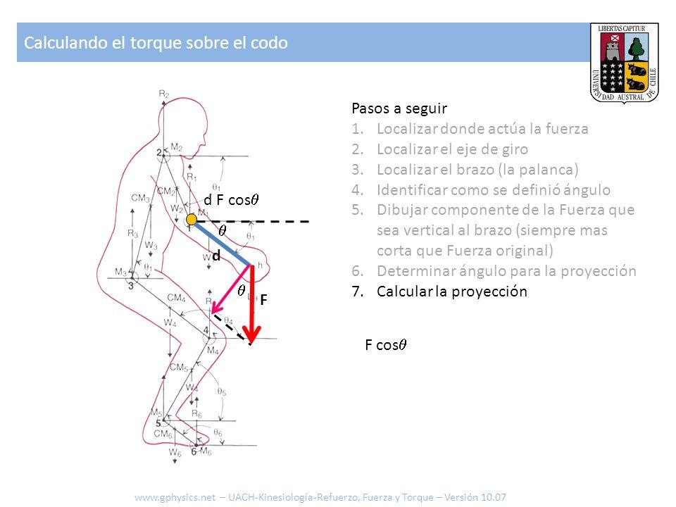 Pasos a seguir 1.Localizar donde actúa la fuerza 2.Localizar el eje de giro 3.Localizar el brazo (la palanca) 4.Identificar como se definió ángulo 5.D