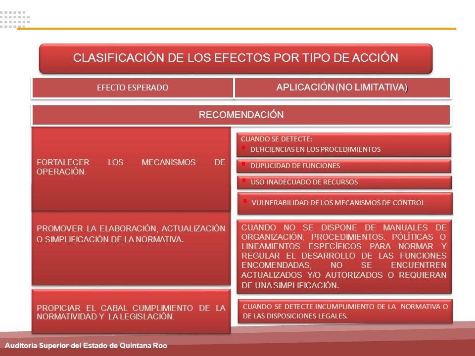 Auditoria Superior del Estado de Quintana Roo CUANDO SE DETECTE INCUMPLIMIENTO DE LA NORMATIVA O DE LAS DISPOSICIONES LEGALES. PROMOVER LA ELABORACIÓN