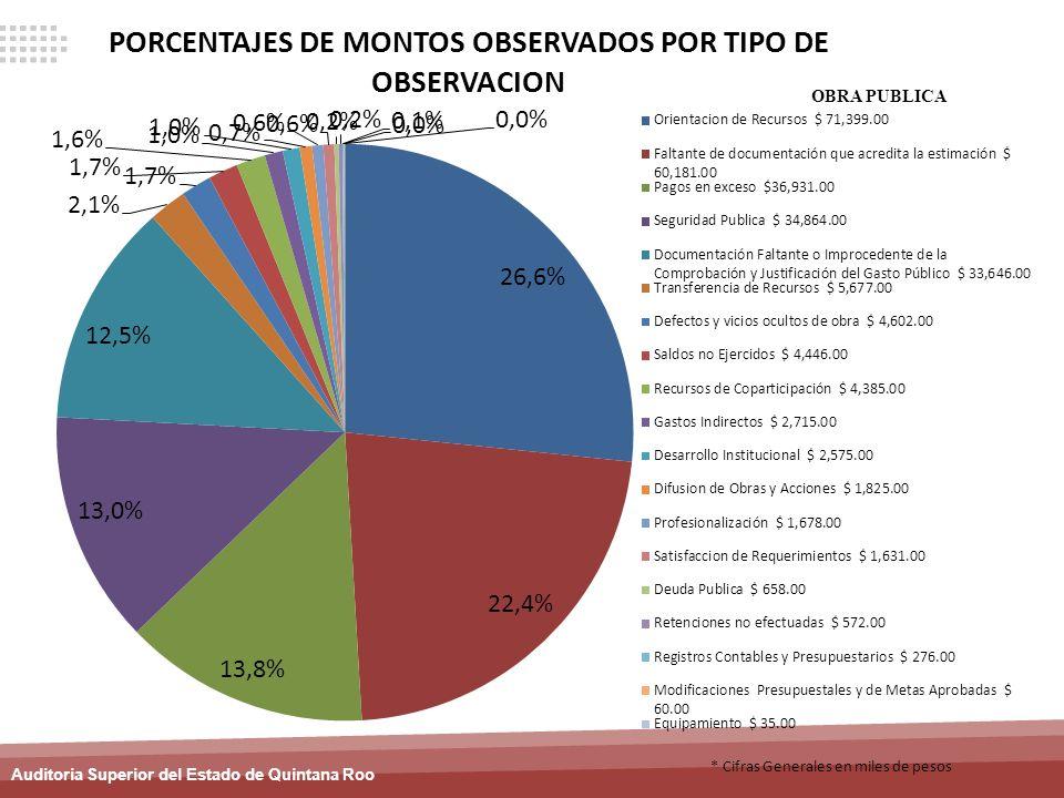 Auditoria Superior del Estado de Quintana Roo * Cifras Generales en miles de pesos OBRA PUBLICA