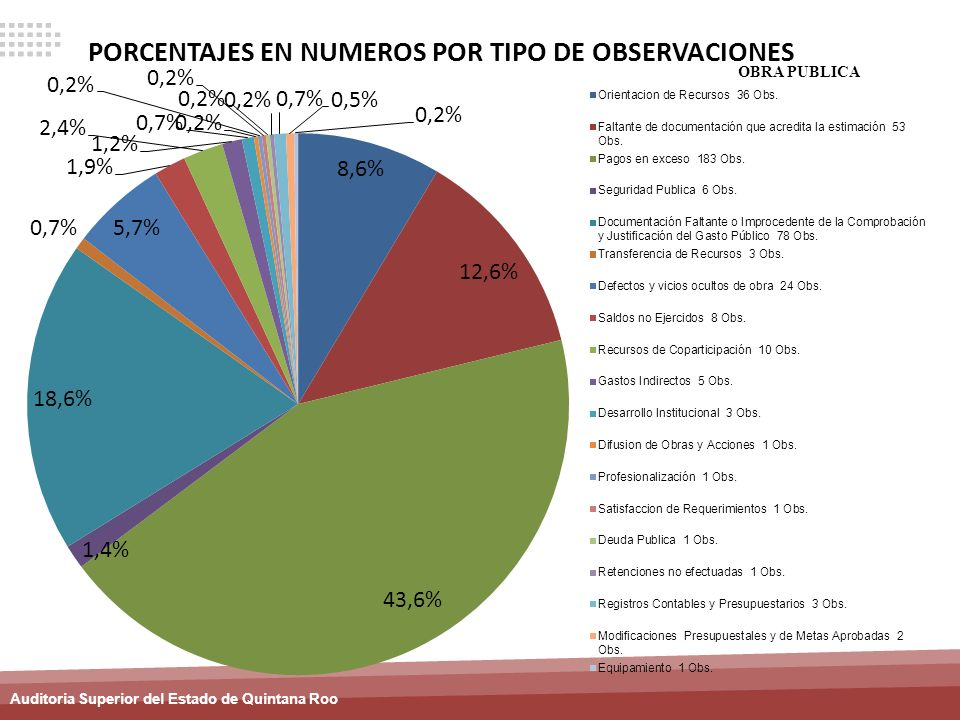 Auditoria Superior del Estado de Quintana Roo OBRA PUBLICA