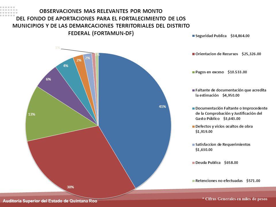 Auditoria Superior del Estado de Quintana Roo OBSERVACIONES MAS RELEVANTES POR MONTO DEL FONDO DE APORTACIONES PARA EL FORTALECIMIENTO DE LOS MUNICIPI
