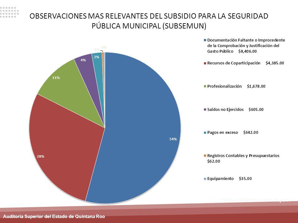 Auditoria Superior del Estado de Quintana Roo OBSERVACIONES MAS RELEVANTES DEL SUBSIDIO PARA LA SEGURIDAD PÚBLICA MUNICIPAL (SUBSEMUN)