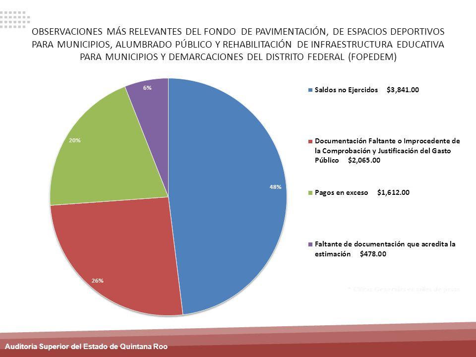 Auditoria Superior del Estado de Quintana Roo OBSERVACIONES MÁS RELEVANTES DEL FONDO DE PAVIMENTACIÓN, DE ESPACIOS DEPORTIVOS PARA MUNICIPIOS, ALUMBRA