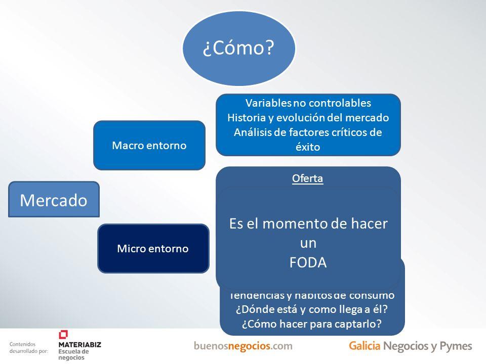 Mercado Macro entorno Micro entorno Variables no controlables Historia y evolución del mercado Análisis de factores críticos de éxito Oferta Estructur