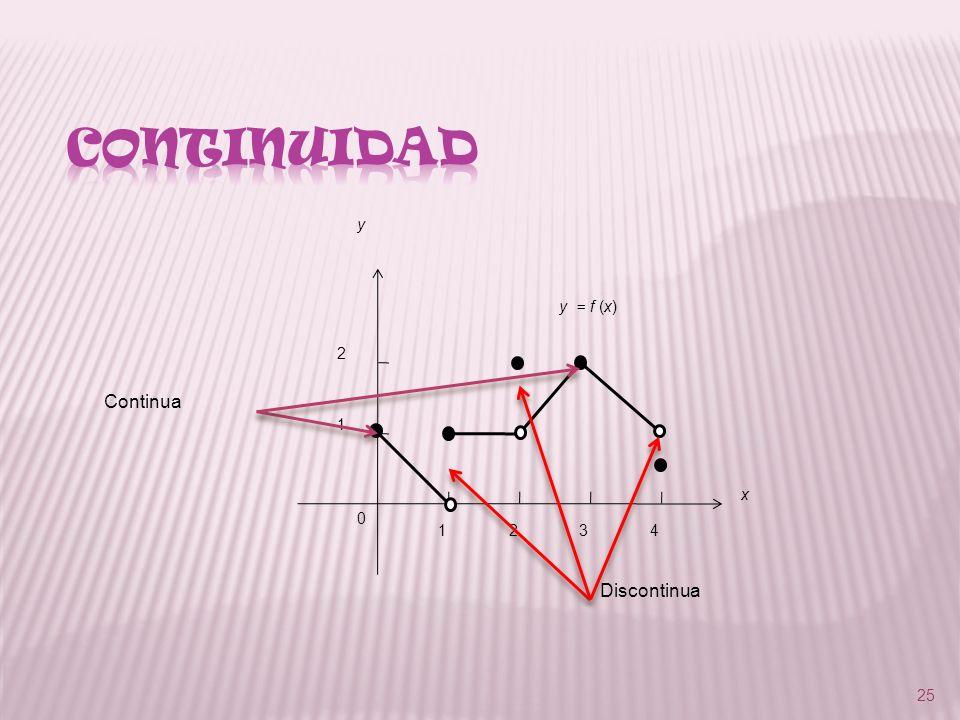 25 1234 1 2 0 y x y = f (x) Continua Discontinua