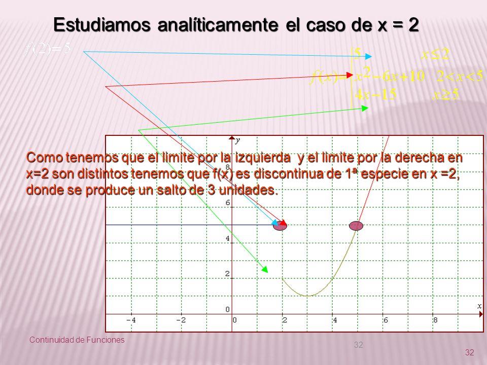Continuidad de Funciones 32 Estudiamos analíticamente el caso de x = 2 Como tenemos que el limite por la izquierda y el limite por la derecha en x=2 s