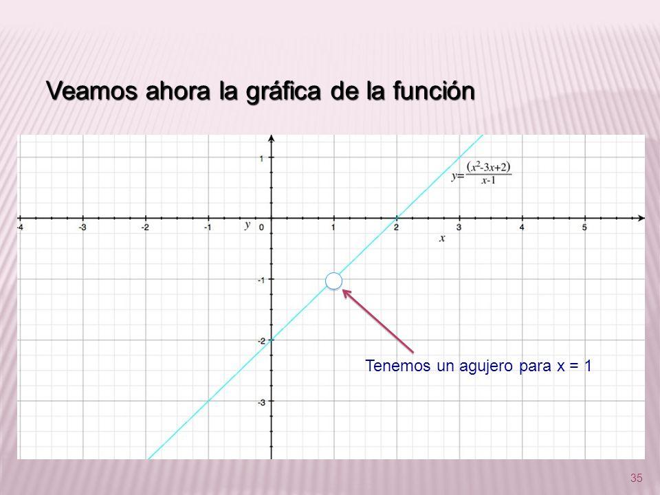 35 Veamos ahora la gráfica de la función Tenemos un agujero para x = 1