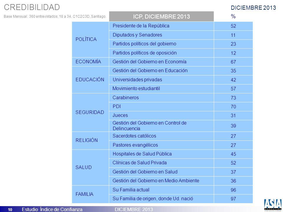 10 Estudio Índice de Confianza DICIEMBRE 2013 ICP, DICIEMBRE 2013% POLÍTICA Presidente de la República52 Diputados y Senadores11 Partidos políticos de