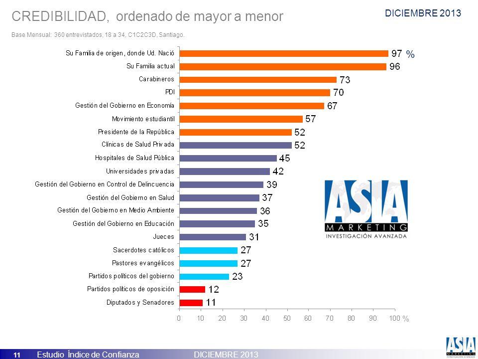 11 Estudio Índice de Confianza DICIEMBRE 2013 CREDIBILIDAD, ordenado de mayor a menor Base Mensual: 360 entrevistados, 18 a 34, C1C2C3D, Santiago. % %