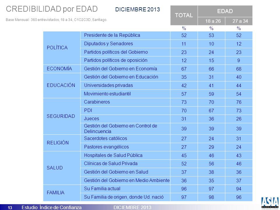 13 Estudio Índice de Confianza DICIEMBRE 2013 TOTAL EDAD 18 a 2627 a 34 %% POLÍTICA Presidente de la República525352 Diputados y Senadores111012 Parti