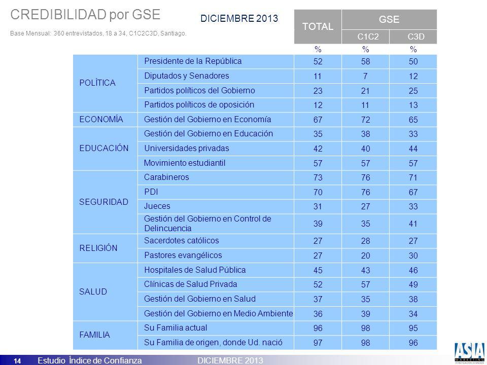 14 Estudio Índice de Confianza DICIEMBRE 2013 ICP, ENERO 2013 TOTAL GSE C1C2C3D %% POLÍTICA Presidente de la República525850 Diputados y Senadores1171