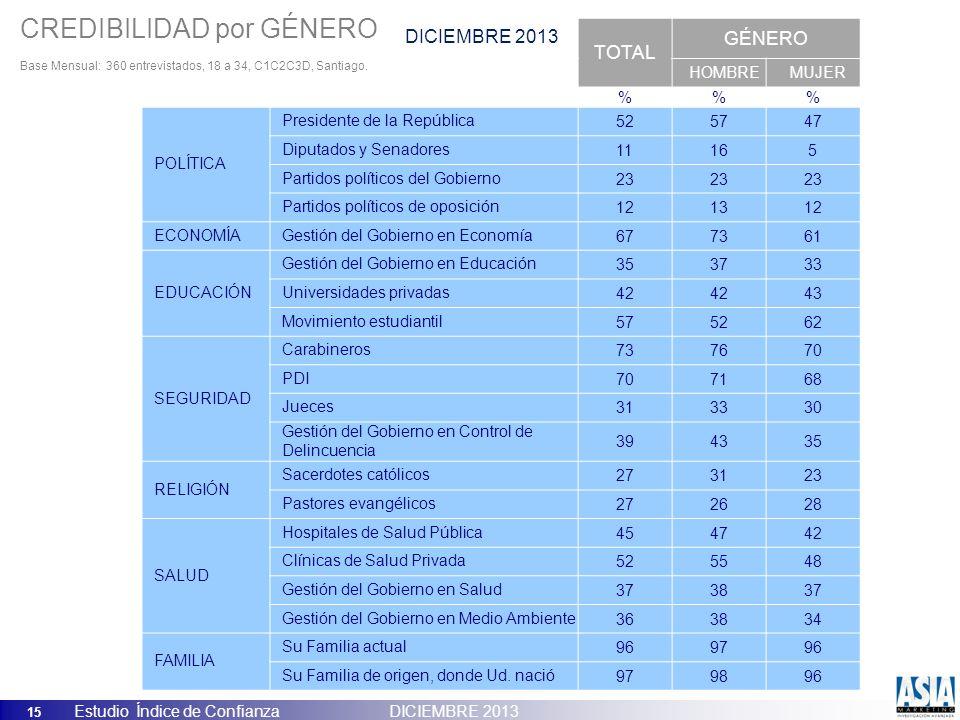 15 Estudio Índice de Confianza DICIEMBRE 2013 ICP, ENERO 2013 TOTAL GÉNERO HOMBREMUJER %% POLÍTICA Presidente de la República525747 Diputados y Senado