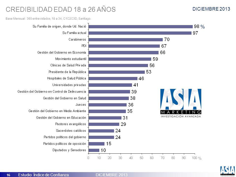 16 Estudio Índice de Confianza DICIEMBRE 2013 CREDIBILIDAD EDAD 18 a 26 AÑOS Base Mensual: 360 entrevistados, 18 a 34, C1C2C3D, Santiago. % % DICIEMBR