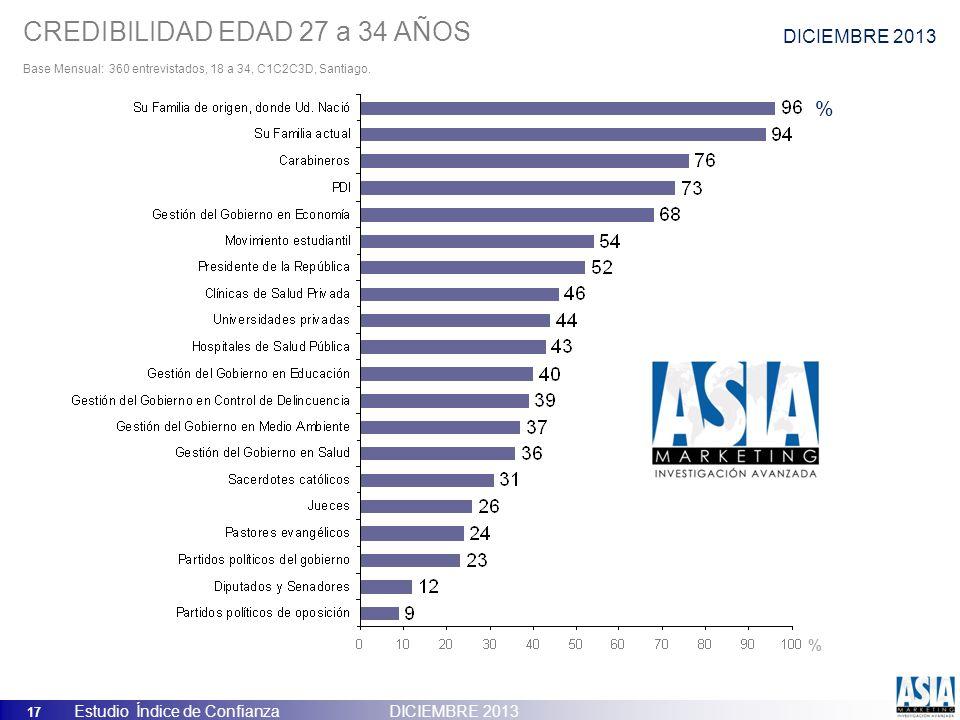 17 Estudio Índice de Confianza DICIEMBRE 2013 CREDIBILIDAD EDAD 27 a 34 AÑOS Base Mensual: 360 entrevistados, 18 a 34, C1C2C3D, Santiago. % % DICIEMBR