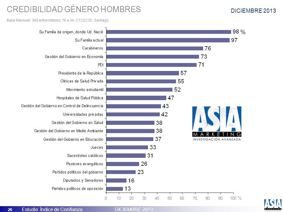 20 Estudio Índice de Confianza DICIEMBRE 2013 CREDIBILIDAD GÉNERO HOMBRES Base Mensual: 360 entrevistados, 18 a 34, C1C2C3D, Santiago. % % DICIEMBRE 2