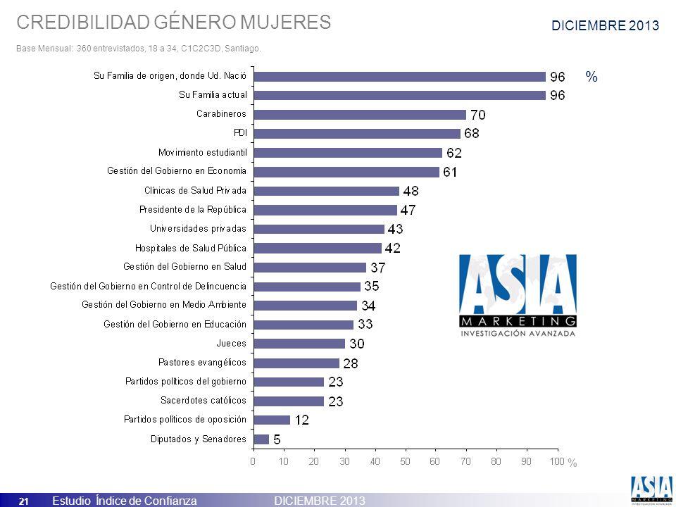 21 Estudio Índice de Confianza DICIEMBRE 2013 CREDIBILIDAD GÉNERO MUJERES Base Mensual: 360 entrevistados, 18 a 34, C1C2C3D, Santiago. % % DICIEMBRE 2
