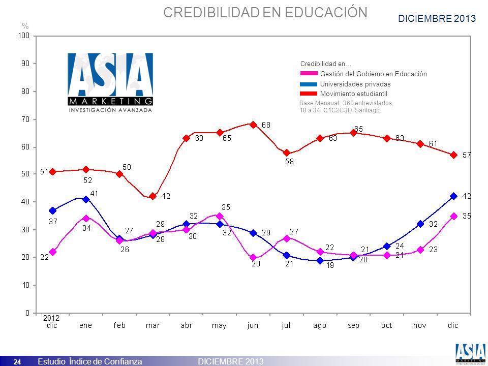 24 Estudio Índice de Confianza DICIEMBRE 2013 CREDIBILIDAD EN EDUCACIÓN Gestión del Gobierno en Educación Universidades privadas Movimiento estudianti