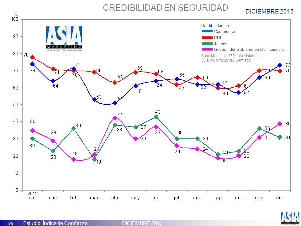 25 Estudio Índice de Confianza DICIEMBRE 2013 CREDIBILIDAD EN SEGURIDAD Carabineros PDI Jueces Gestión del Gobierno en Delincuencia Credibilidad en… B