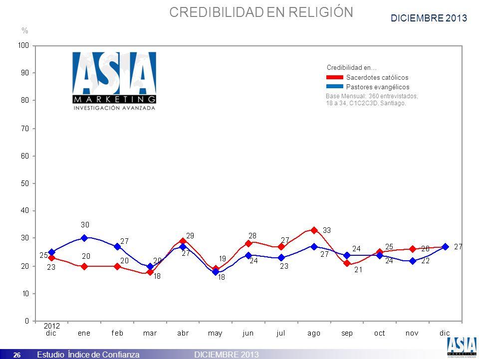 26 Estudio Índice de Confianza DICIEMBRE 2013 CREDIBILIDAD EN RELIGIÓN Sacerdotes católicos Pastores evangélicos Credibilidad en… Base Mensual: 360 en