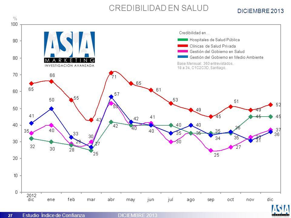 27 Estudio Índice de Confianza DICIEMBRE 2013 CREDIBILIDAD EN SALUD Hospitales de Salud Pública Clínicas de Salud Privada Gestión del Gobierno en Salu