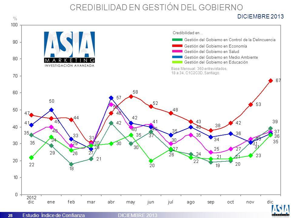 28 Estudio Índice de Confianza DICIEMBRE 2013 CREDIBILIDAD EN GESTIÓN DEL GOBIERNO Gestión del Gobierno en Control de la Delincuencia Gestión del Gobi