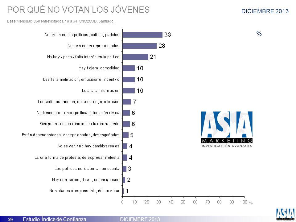 29 Estudio Índice de Confianza DICIEMBRE 2013 POR QUÉ NO VOTAN LOS JÓVENES Base Mensual: 360 entrevistados, 18 a 34, C1C2C3D, Santiago. % % DICIEMBRE
