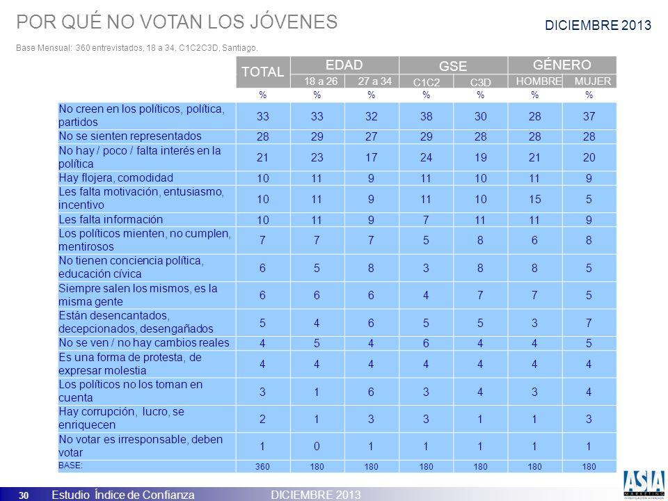 30 Estudio Índice de Confianza DICIEMBRE 2013 POR QUÉ NO VOTAN LOS JÓVENES Base Mensual: 360 entrevistados, 18 a 34, C1C2C3D, Santiago. DICIEMBRE 2013