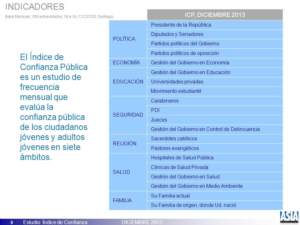 8 Estudio Índice de Confianza DICIEMBRE 2013 ICP, DICIEMBRE 2013 POLÍTICA Presidente de la República Diputados y Senadores Partidos políticos del Gobi