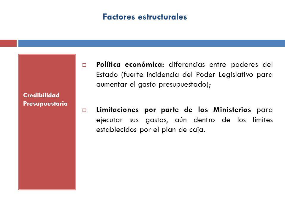 Factores estructurales Credibilidad Presupuestaria Política económica: diferencias entre poderes del Estado (fuerte incidencia del Poder Legislativo p