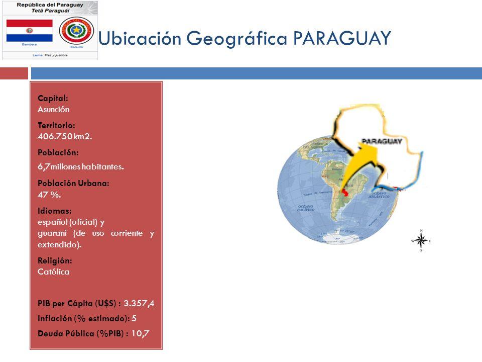 Ubicación Geográfica PARAGUAY Capital: Asunción Territorio: 406.750 km2. Población: 6,7millones habitantes. Población Urbana: 47 %. Idiomas: español (