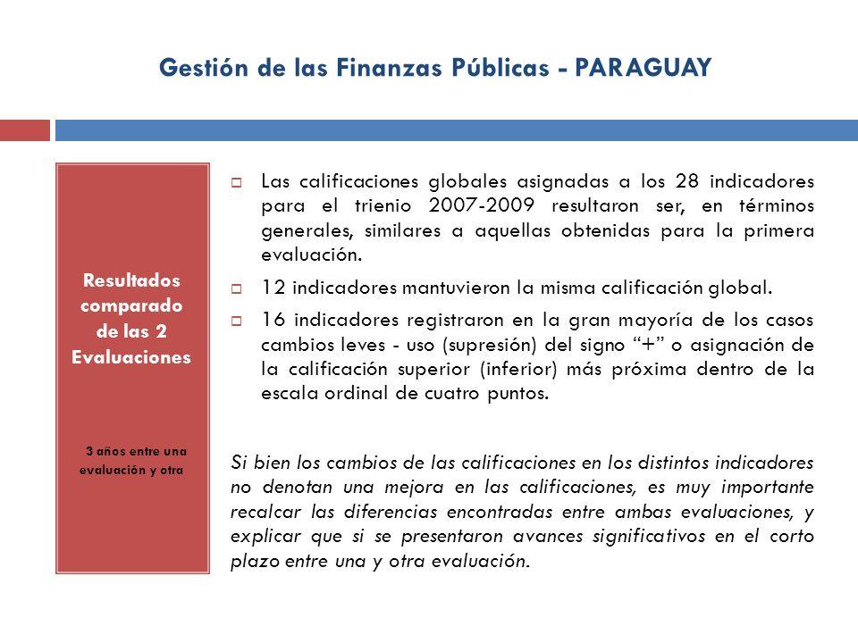 Gestión de las Finanzas Públicas - PARAGUAY Resultados comparado de las 2 Evaluaciones 3 años entre una evaluación y otra Las calificaciones globales