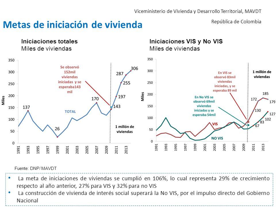 Viceministerio de Vivienda y Desarrollo Territorial, MAVDT República de Colombia Metas de iniciación de vivienda Iniciaciones totales Miles de viviend