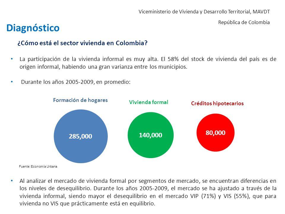 Viceministerio de Vivienda y Desarrollo Territorial, MAVDT República de Colombia ¿Cómo está el sector vivienda en Colombia? La participación de la viv