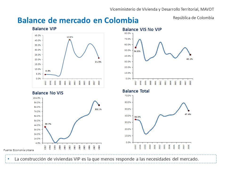 Viceministerio de Vivienda y Desarrollo Territorial, MAVDT República de Colombia Balance de mercado en Colombia La construcción de viviendas VIP es la