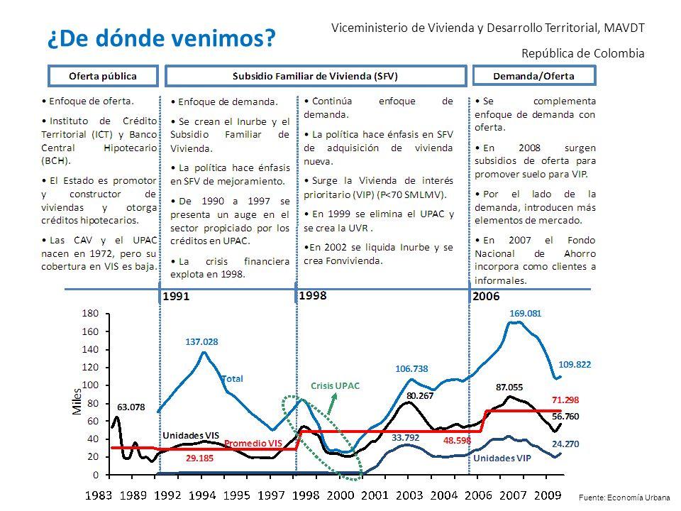 Viceministerio de Vivienda y Desarrollo Territorial, MAVDT República de Colombia ¿De dónde venimos? Fuente: Economía Urbana
