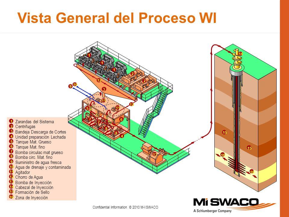 Vista General del Proceso WI Confidential Information © 2010 M-I SWACO 1 Zarandas del Sistema Centrifugas Bandeja Descarga de Cortes Unidad preparació