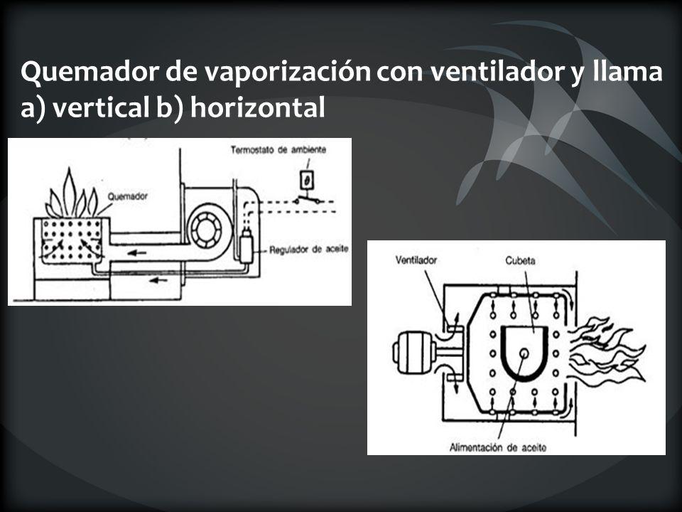 Quemador de vaporización con ventilador y llama a) vertical b) horizontal