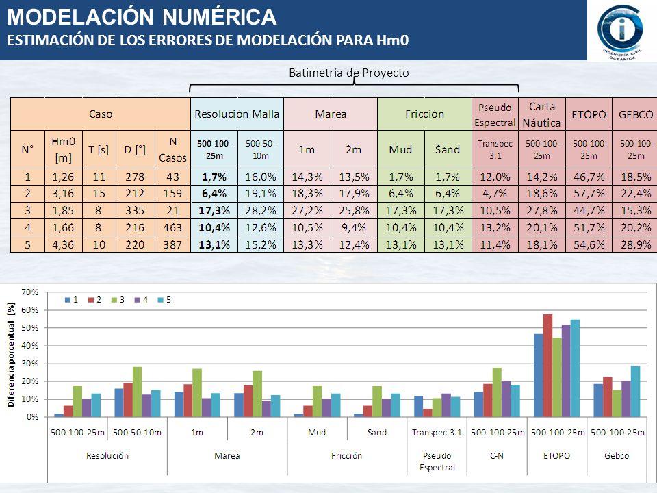 MODELACIÓN NUMÉRICA ESTIMACIÓN DE LOS ERRORES DE MODELACIÓN PARA Hm0 Batimetría de Proyecto