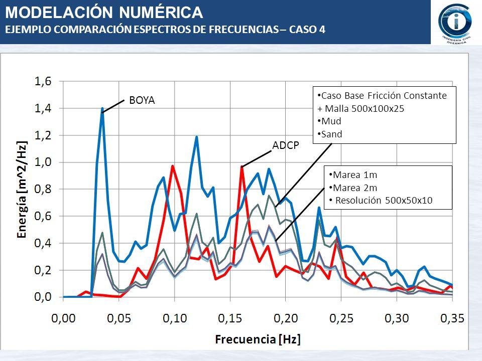 Serie tiempo transferencia Hm0 Full espectral v/s Hm0 ADCP Estimación del error Hm0 Full espectral v/s Hm0 ADCP MODELACIÓN NUMÉRICA ERROR Serie de Tiempo Hm0 entre STWAVE y ADCP