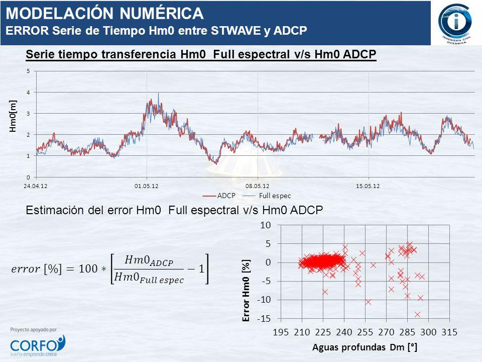Serie tiempo transferencia Hm0 Full espectral v/s Hm0 ADCP Estimación del error Hm0 Full espectral v/s Hm0 ADCP MODELACIÓN NUMÉRICA ERROR Serie de Tie