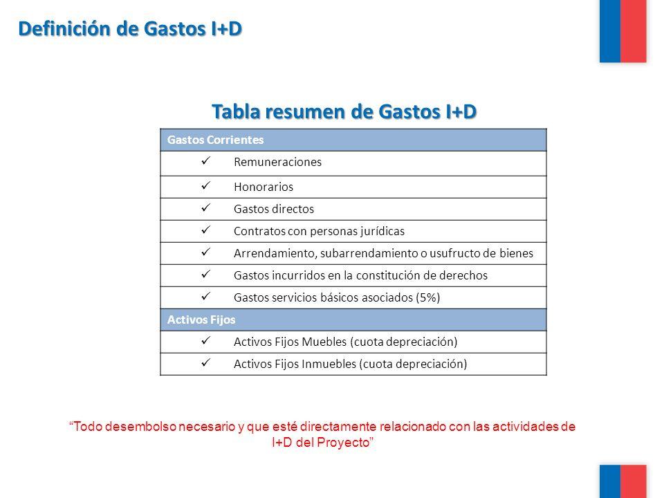 Definición de Gastos I+D Tabla resumen de Gastos I+D Gastos Corrientes Remuneraciones Honorarios Gastos directos Contratos con personas jurídicas Arre