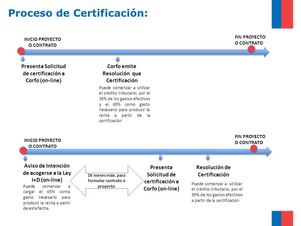 Proceso de Certificación: INICIO PROYECTO O CONTRATO FIN PROYECTO O CONTRATO Presenta Solicitud de certificación a Corfo (on-line) Corfo emite Resoluc