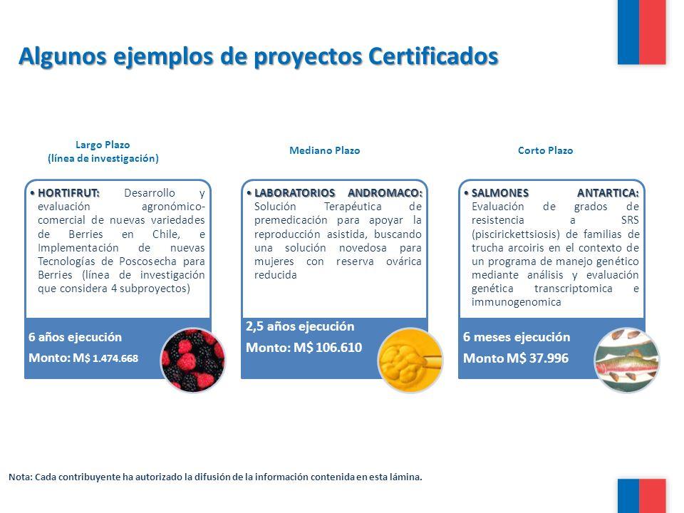 Algunos ejemplos de proyectos Certificados HORTIFRUT:HORTIFRUT: Desarrollo y evaluación agronómico- comercial de nuevas variedades de Berries en Chile
