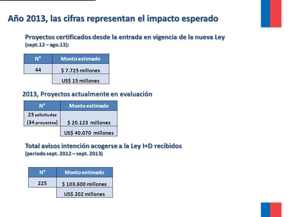 Año 2013, las cifras representan el impacto esperado N° Monto estimado 225 $ 103.600 millones US$ 202 millones Total avisos intención acogerse a la Le