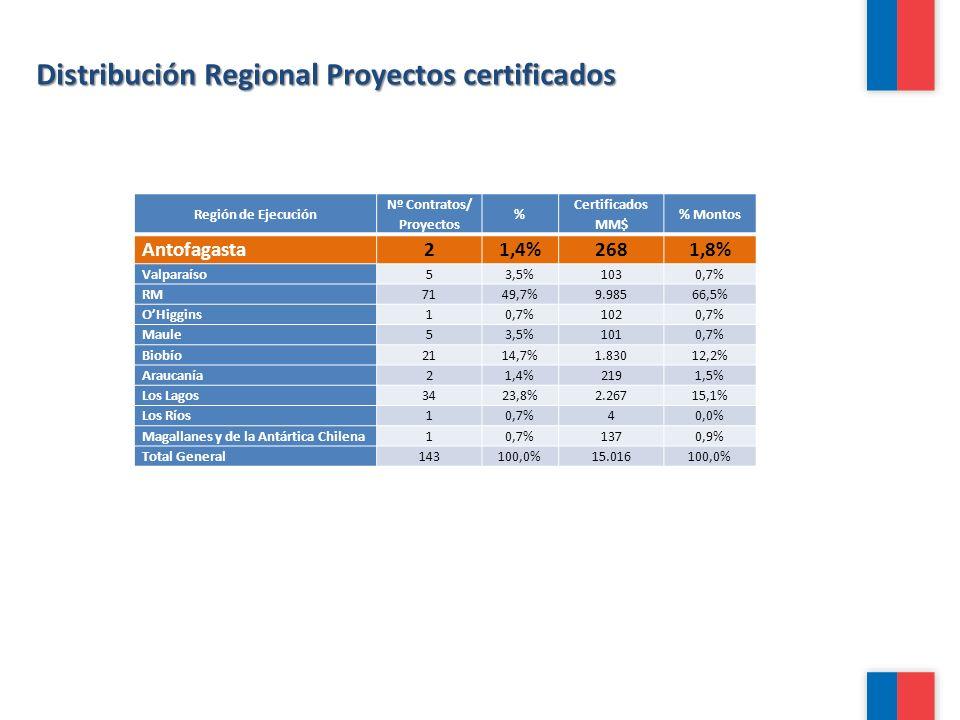 Región de Ejecución Nº Contratos/ Proyectos % Certificados MM$ % Montos Antofagasta21,4%2681,8% Valparaíso53,5%1030,7% RM7149,7%9.98566,5% OHiggins10,